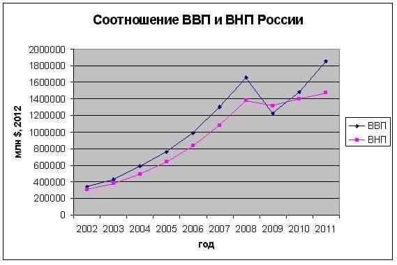 Соотношение ВВП и ВНП России